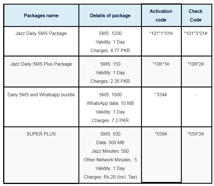 Daily Jazz SMS Packages