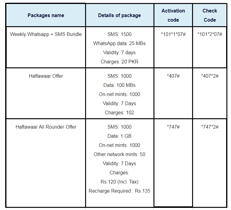 Jazz SMS Packages Weekly