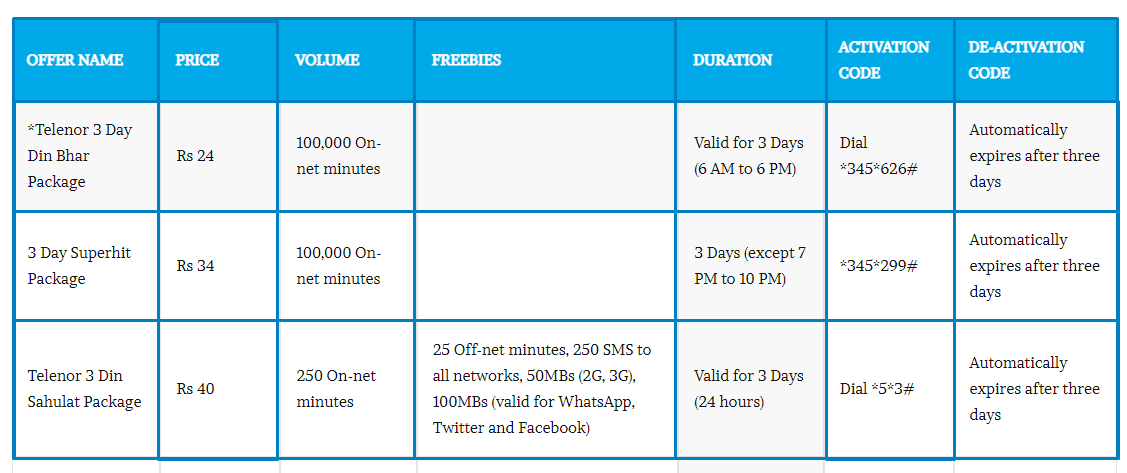 Telenor 3 day call packages.