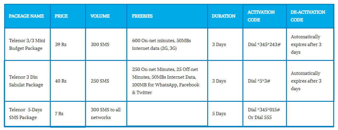 Telenor other SMS packages