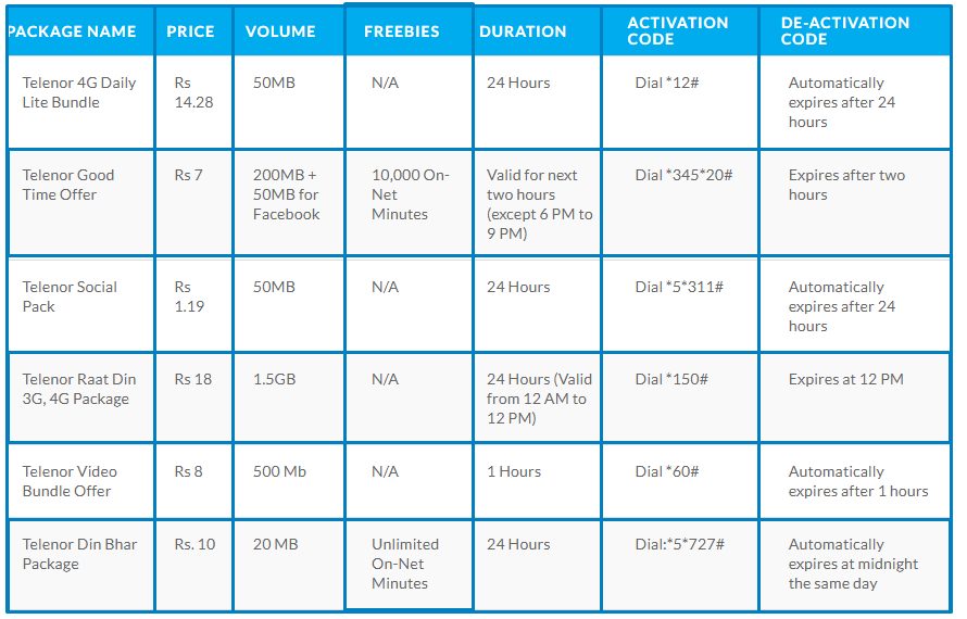 Telenor Daily Internet Packages