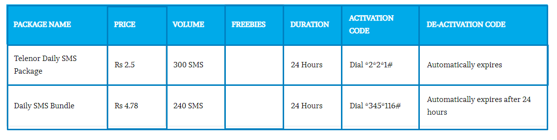 Telenor Daily SMS Packages