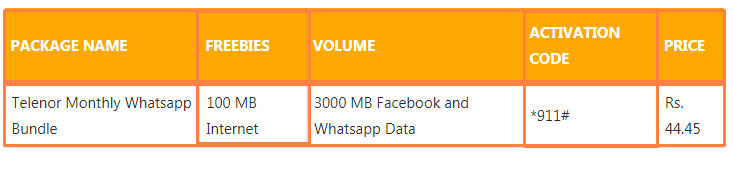 Telenor Monthly WhatsApp Bundle