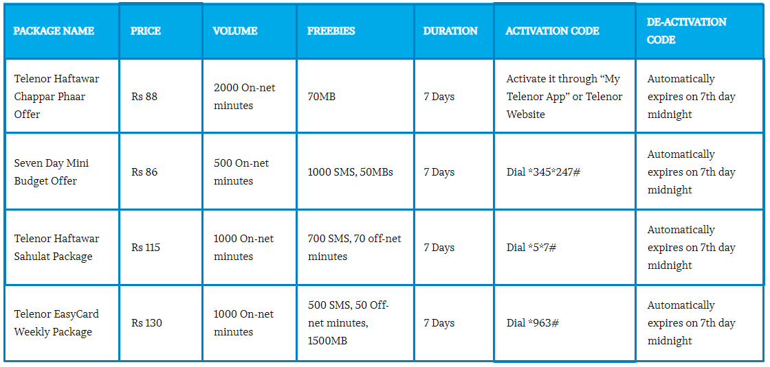 Telenor Weekly Call Packages