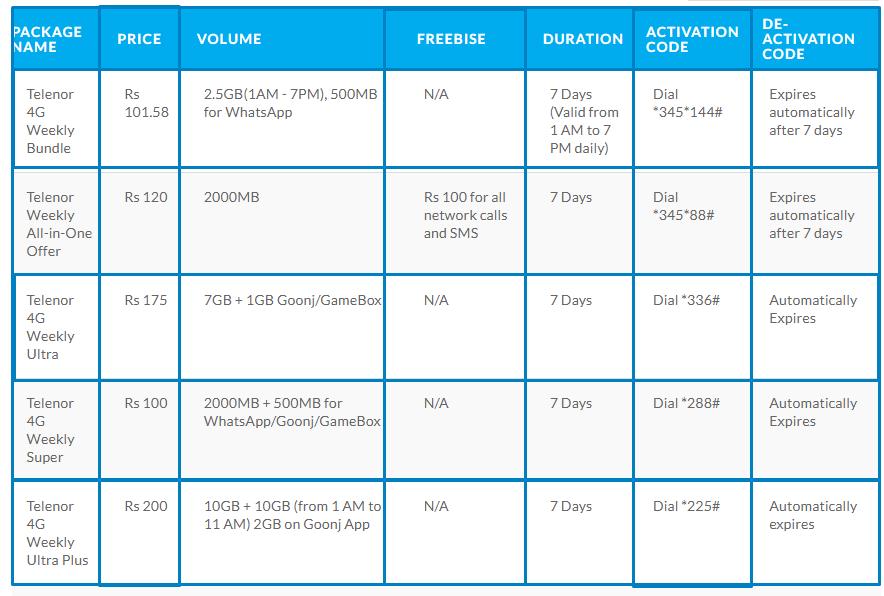 Telenor Weekly Internet Packages